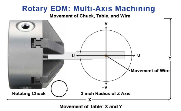 Chuck and Movement of Table and Upper Head